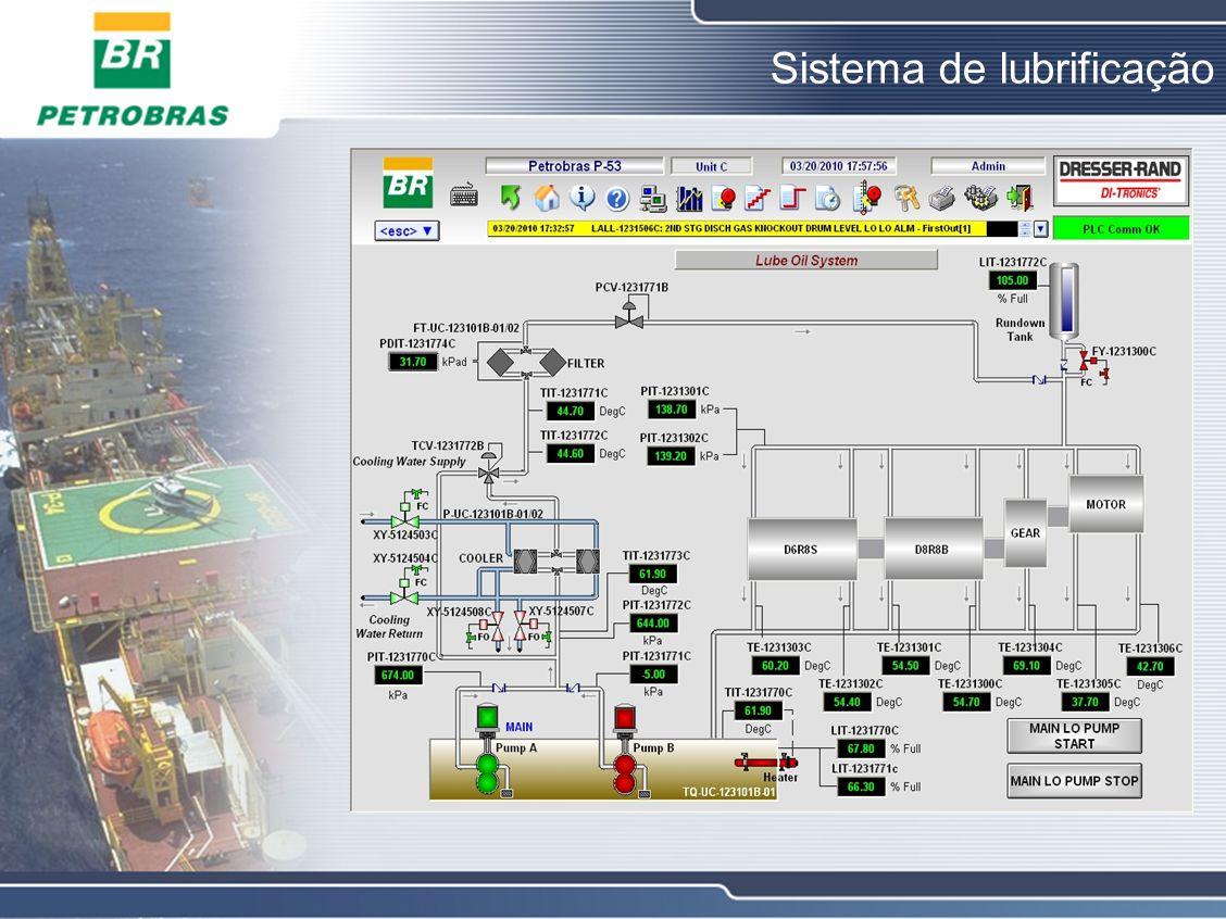 Sistema de lubrificação