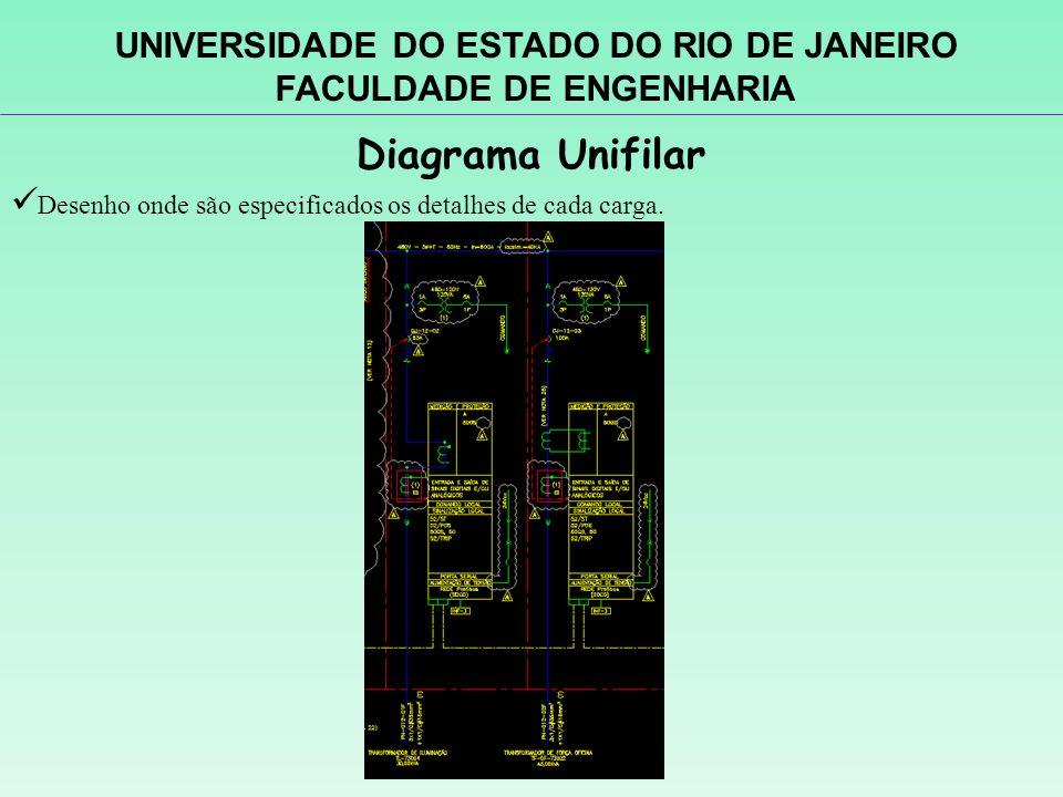 Diagrama Unifilar Desenho onde são especificados os detalhes de cada carga. UNIVERSIDADE DO ESTADO DO RIO DE JANEIRO FACULDADE DE ENGENHARIA