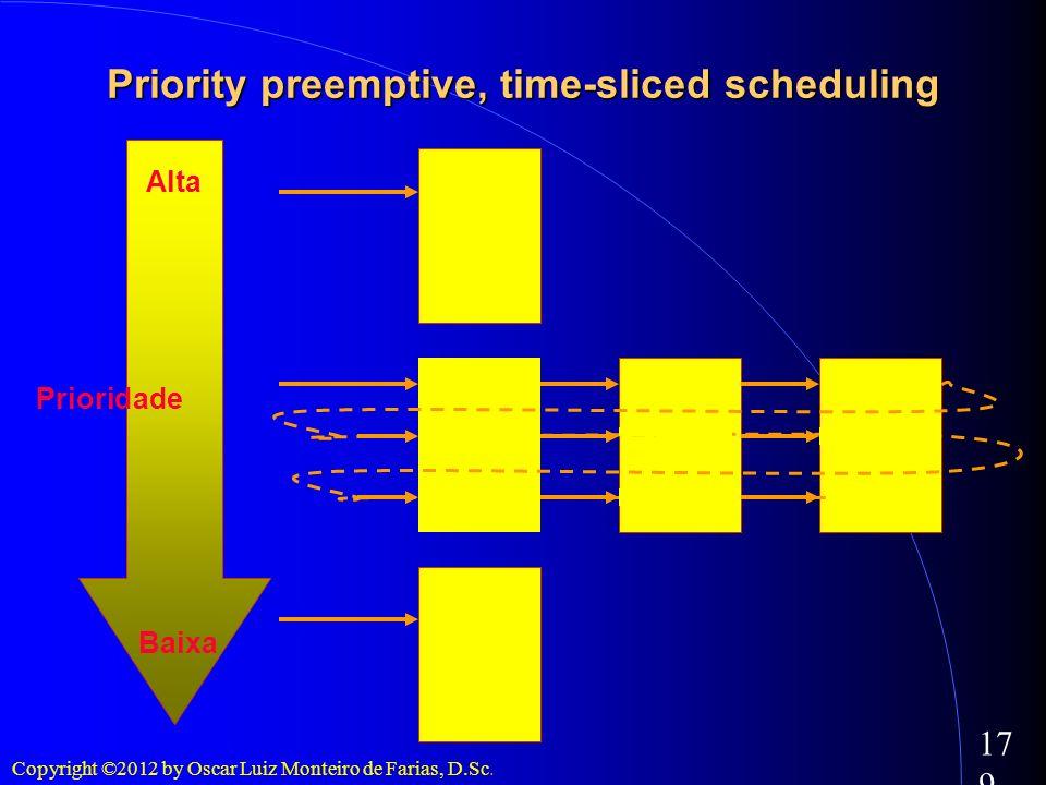 Copyright ©2012 by Oscar Luiz Monteiro de Farias, D.Sc. 179 Priority preemptive, time-sliced scheduling Alta Baixa Prioridade