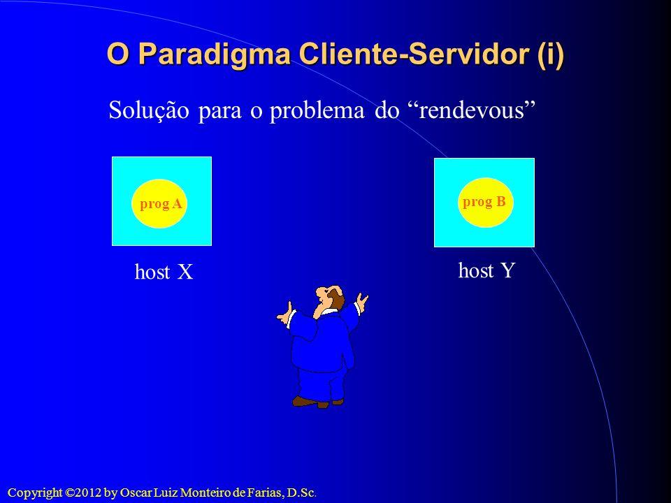 Copyright ©2012 by Oscar Luiz Monteiro de Farias, D.Sc. O Paradigma Cliente-Servidor (i) Solução para o problema do rendevous prog A prog B host X hos