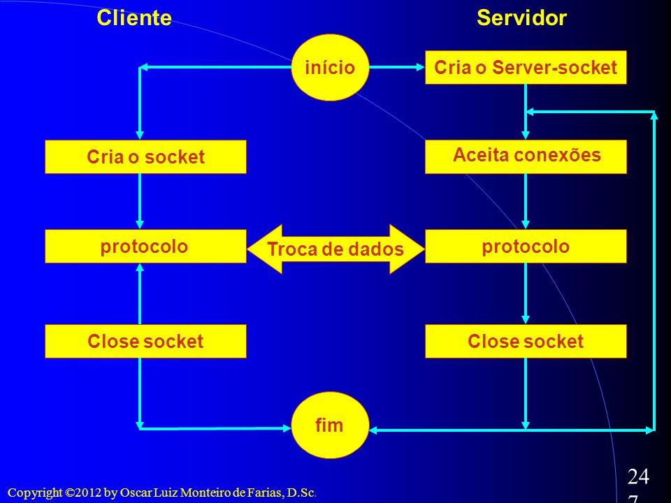 Copyright ©2012 by Oscar Luiz Monteiro de Farias, D.Sc. 247 início fim Cria o socket Cria o Server-socket Aceita conexões protocolo Close socket proto