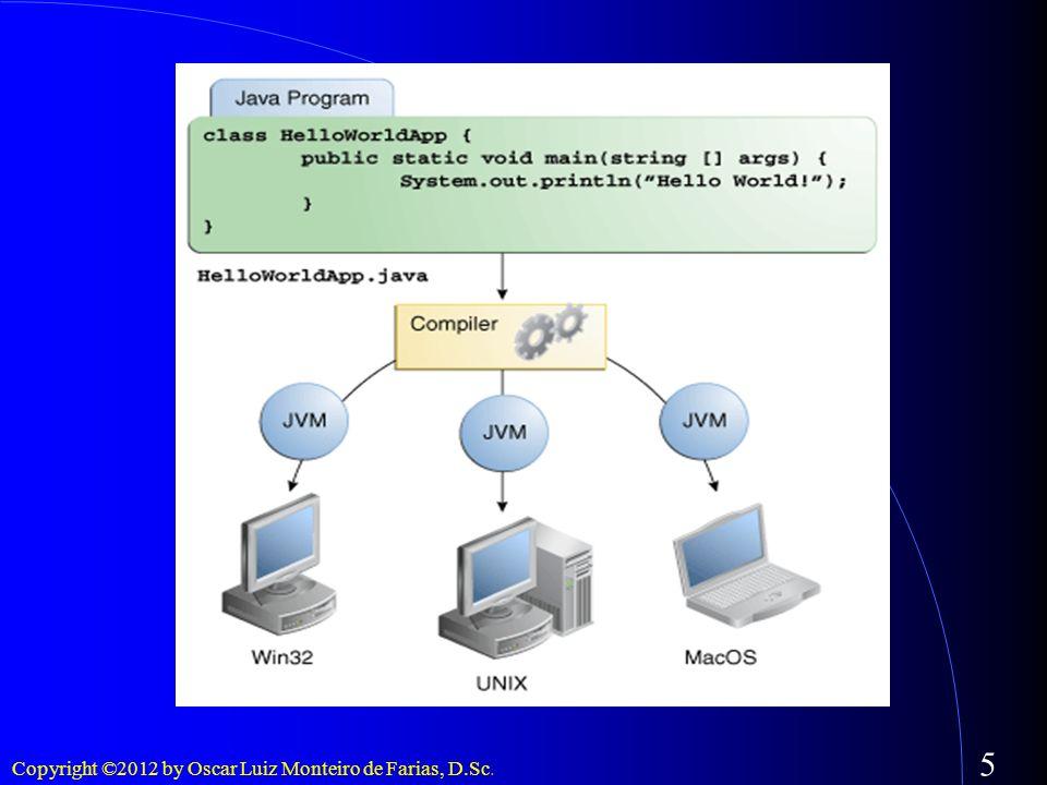 6 A plataforma Java (i) Plataforma: ambiente de software e de hardware, no qual um programa é executado.