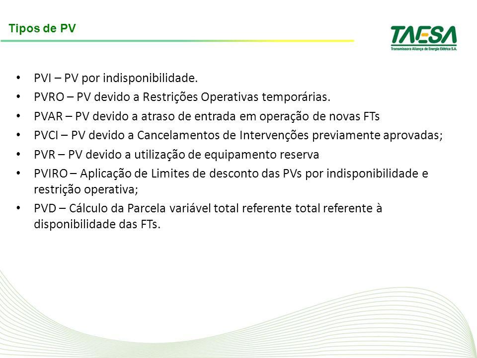 PVI – PV por indisponibilidade. PVRO – PV devido a Restrições Operativas temporárias. PVAR – PV devido a atraso de entrada em operação de novas FTs PV