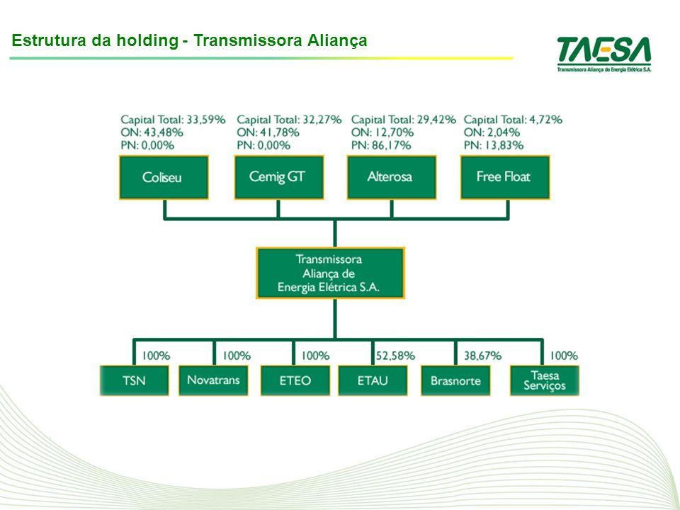 Estrutura da holding - Transmissora Aliança