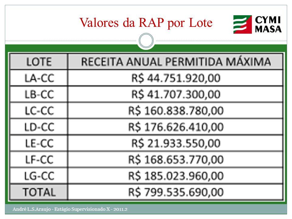 Valores da RAP por Lote André L.S.Araujo - Estágio Supervisionado X - 2011.2