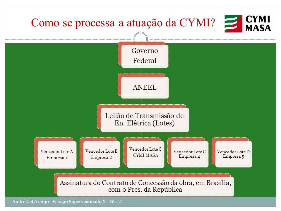Como se processa a atuação da CYMI? Governo Federal ANEEL Leilão de Transmissão de En. Elétrica (Lotes) Vencedor Lote D Empresa 5 Vencedor Lote C Empr