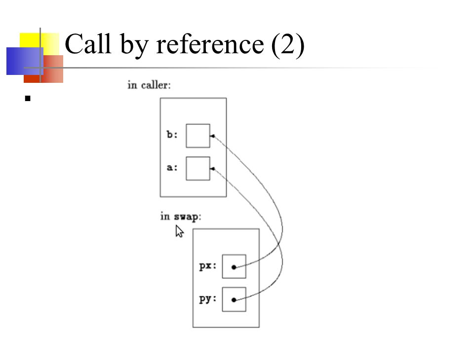 Call by reference (2)