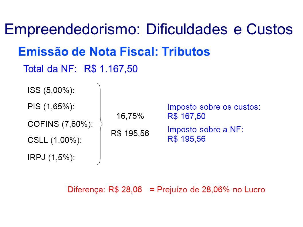 Emissão de Nota Fiscal: Tributos Empreendedorismo: Dificuldades e Custos ISS (5,00%): 16,75% PIS (1,65%): R$ 195,56 COFINS (7,60%): CSLL (1,00%): IRPJ