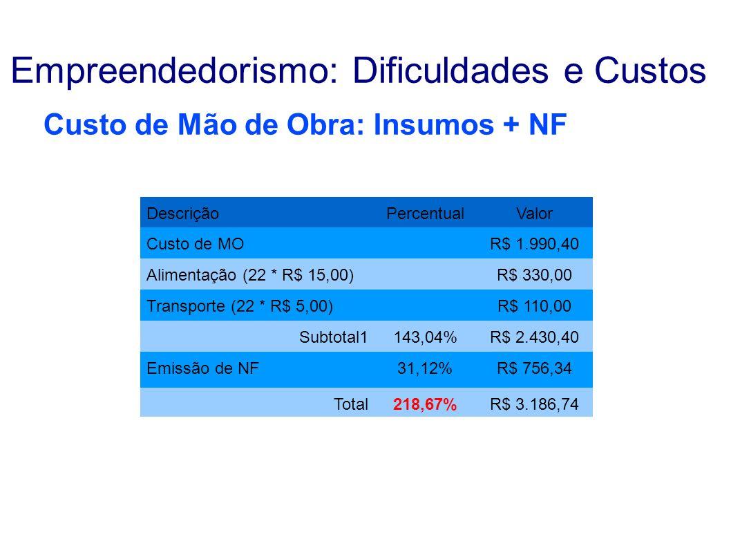 Custo de Mão de Obra: Insumos + NF DescriçãoPercentualValor Custo de MOR$ 1.990,40 Alimentação (22 * R$ 15,00)R$ 330,00 Transporte (22 * R$ 5,00)R$ 11