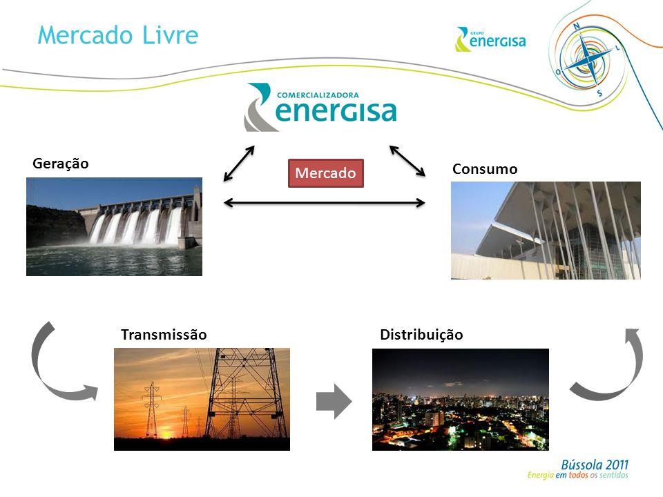 Geração TransmissãoDistribuição Consumo Mercado Livre Mercado