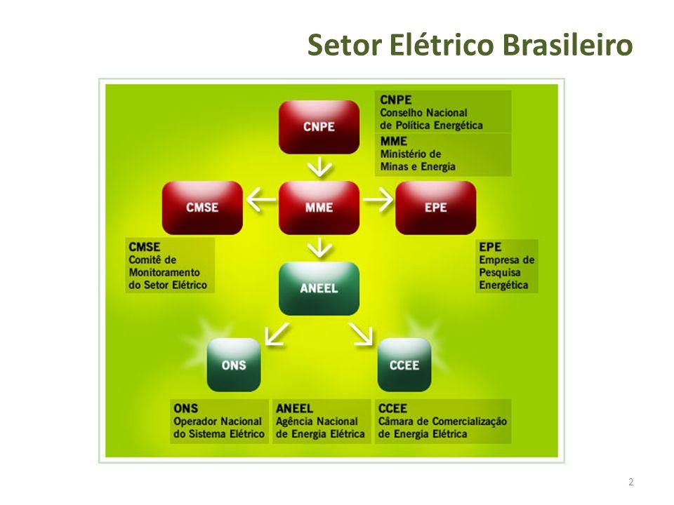2 Setor Elétrico Brasileiro