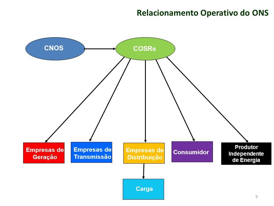9 Empresas de Geração Empresas de Transmissão Empresas de Distribuição Consumidor Produtor Independente de Energia COSRs CNOS Carga Relacionamento Operativo do ONS