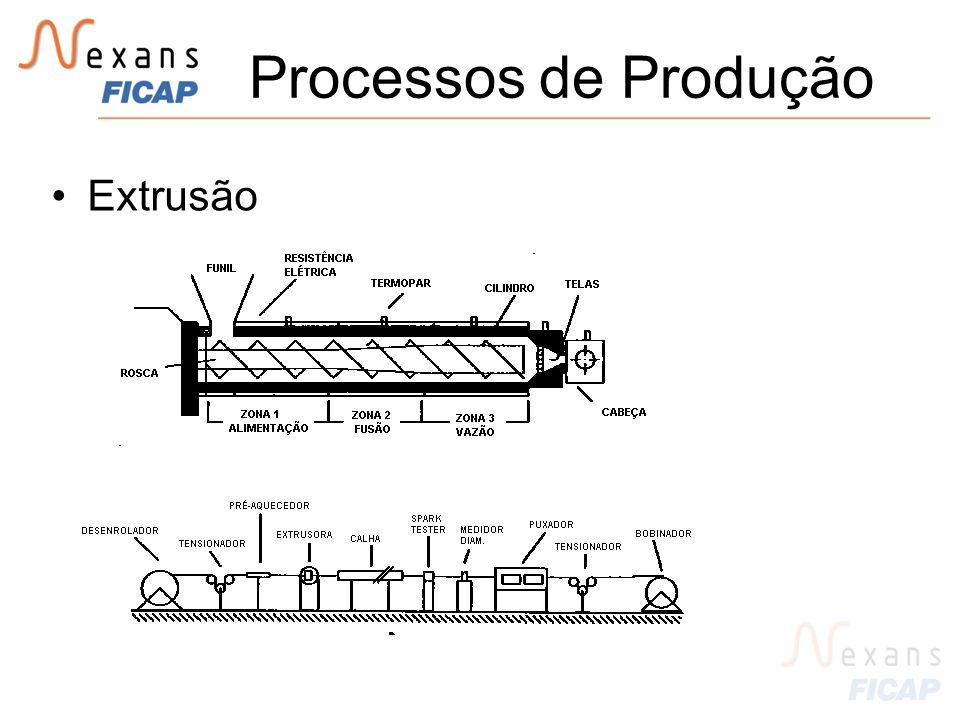 Processos de Produção Extrusão