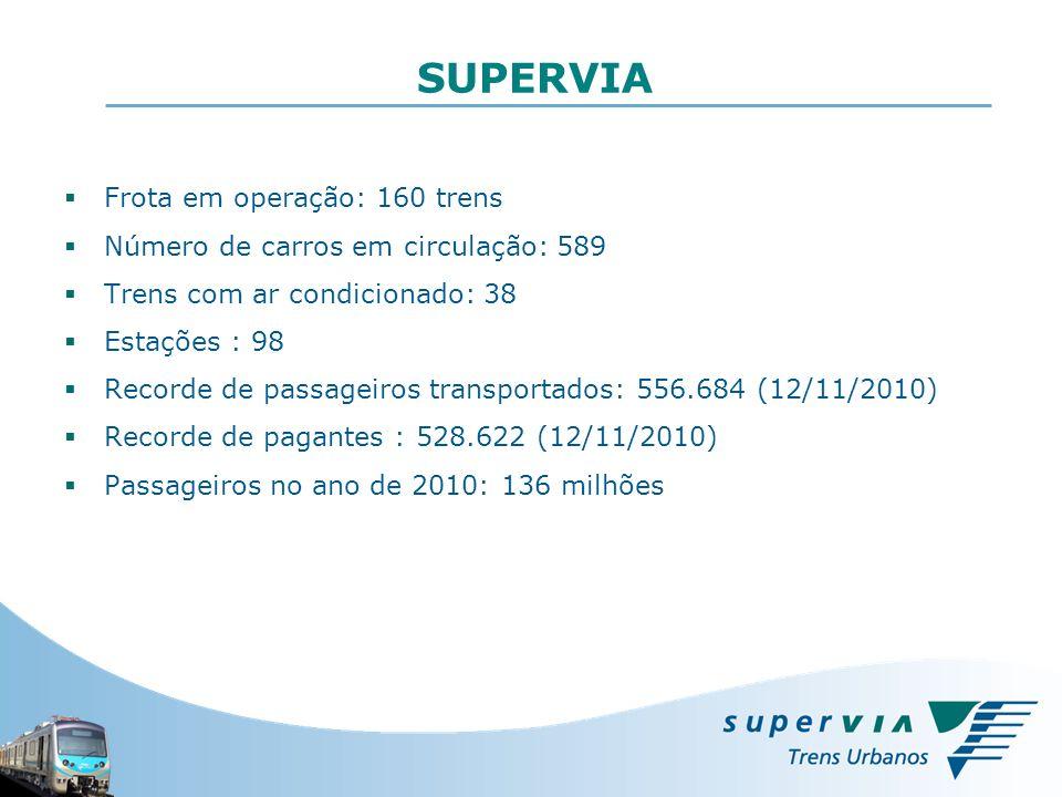 SUPERVIA Frota em operação: 160 trens Número de carros em circulação: 589 Trens com ar condicionado: 38 Estações : 98 Recorde de passageiros transport