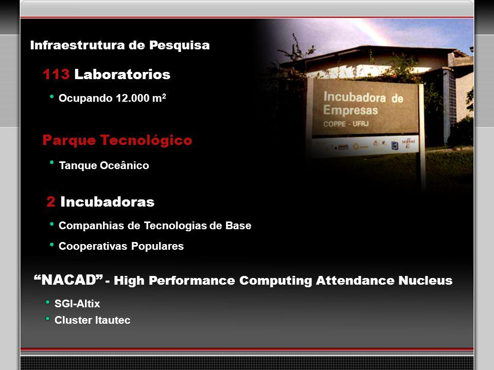 113 Laboratorios 2 Incubadoras Parque Tecnológico Companhias de Tecnologias de Base Cooperativas Populares NACAD - High Performance Computing Attendance Nucleus SGI-Altix Cluster Itautec Infraestrutura de Pesquisa Tanque Oceânico Ocupando 12.000 m 2