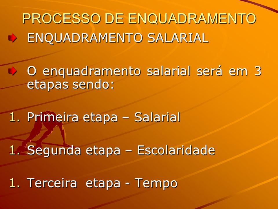 PROCESSO DE ENQUADRAMENTO ENQUADRAMENTO SALARIAL O enquadramento salarial será em 3 etapas sendo: 1.Primeira etapa – Salarial 1.Segunda etapa – Escolaridade 1.Terceira etapa - Tempo