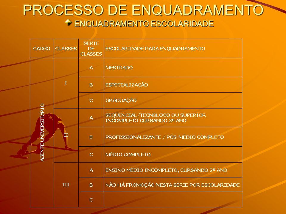 PROCESSO DE ENQUADRAMENTO ENQUADRAMENTO ESCOLARIDADE