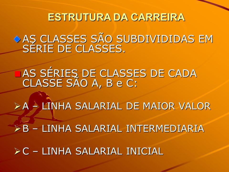 ESTRUTURA DA CARREIRA ESTRUTURA DA CARREIRA AS CLASSES SÃO SUBDIVIDIDAS EM SÉRIE DE CLASSES. AS SÉRIES DE CLASSES DE CADA CLASSE SÃO A, B e C: A – LIN