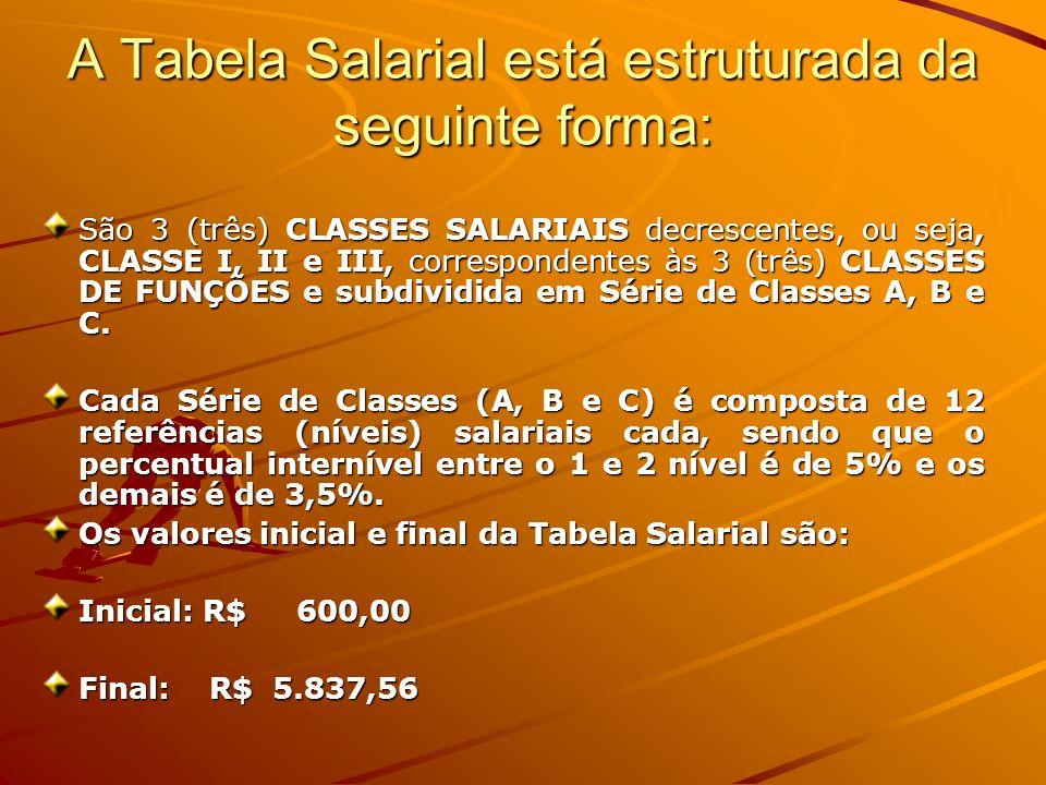 A Tabela Salarial está estruturada da seguinte forma: São 3 (três) CLASSES SALARIAIS decrescentes, ou seja, CLASSE I, II e III, correspondentes às 3 (três) CLASSES DE FUNÇÕES e subdividida em Série de Classes A, B e C.