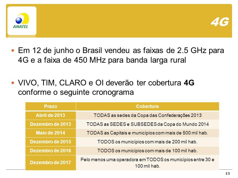 4G Em 12 de junho o Brasil vendeu as faixas de 2.5 GHz para 4G e a faixa de 450 MHz para banda larga rural VIVO, TIM, CLARO e OI deverão ter cobertura 4G conforme o seguinte cronograma 13 PrazoCobertura Abril de 2013TODAS as sedes da Copa das Confederações 2013 Dezembro de 2013TODAS as SEDES e SUBSEDES da Copa do Mundo 2014 Maio de 2014TODAS as Capitais e municípios com mais de 500 mil hab.