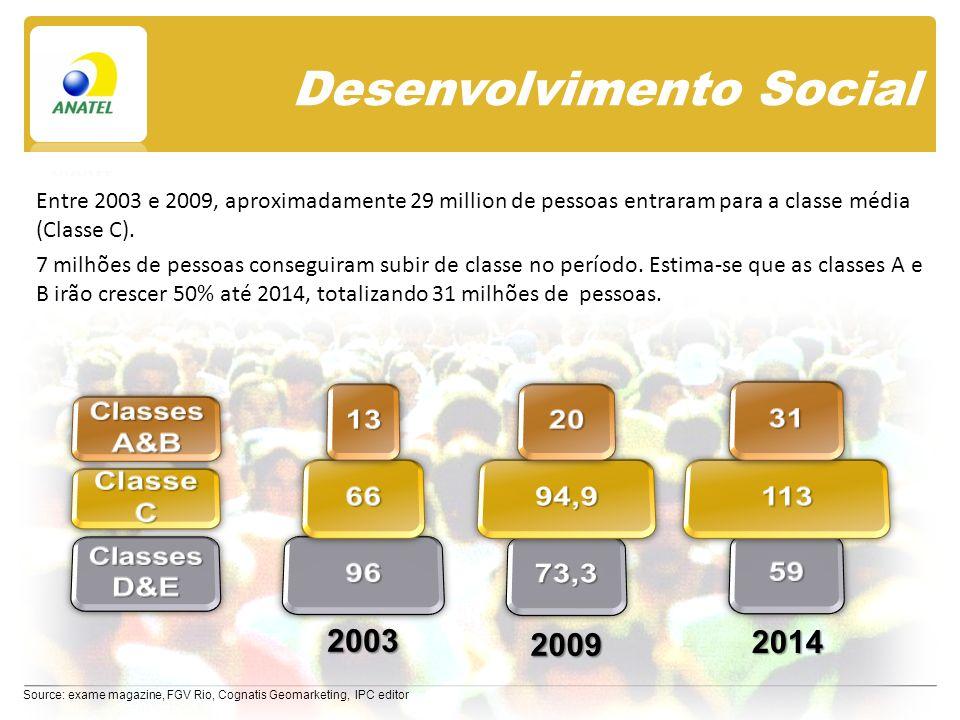Desenvolvimento Social Source: exame magazine, FGV Rio, Cognatis Geomarketing, IPC editor Entre 2003 e 2009, aproximadamente 29 million de pessoas entraram para a classe média (Classe C).