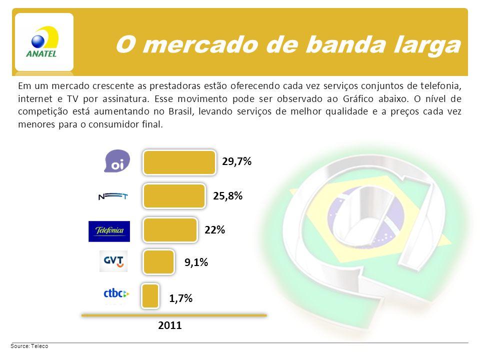 O mercado de banda larga Source: Teleco Em um mercado crescente as prestadoras estão oferecendo cada vez serviços conjuntos de telefonia, internet e TV por assinatura.