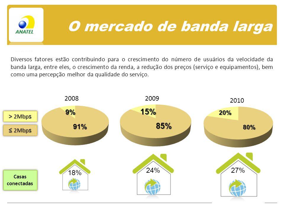 O mercado de banda larga 27% 18% 24% Casas conectadas Diversos fatores estão contribuindo para o crescimento do número de usuários da velocidade da banda larga, entre eles, o crescimento da renda, a redução dos preços (serviço e equipamentos), bem como uma percepção melhor da qualidade do serviço.