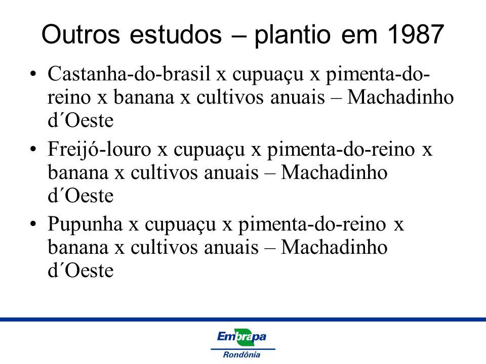 Outros estudos – plantio em 1987 Castanha-do-brasil x cupuaçu x pimenta-do- reino x banana x cultivos anuais – Machadinho d´Oeste Freijó-louro x cupua