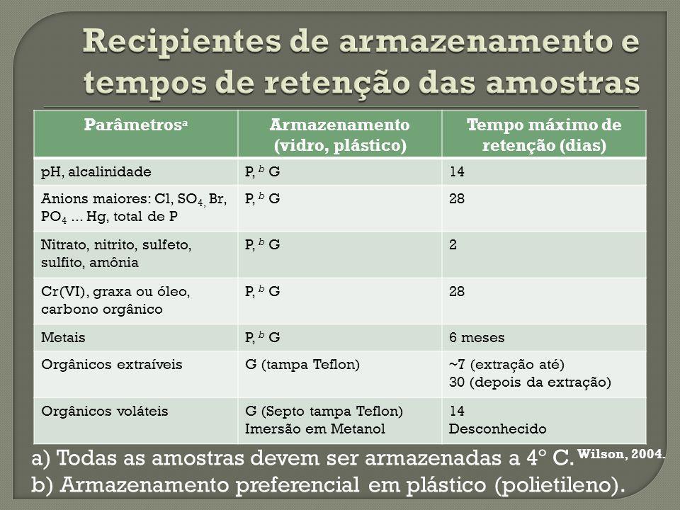 Parâmetros a Armazenamento (vidro, plástico) Tempo máximo de retenção (dias) pH, alcalinidadeP, b G14 Anions maiores: Cl, SO 4, Br, PO 4...