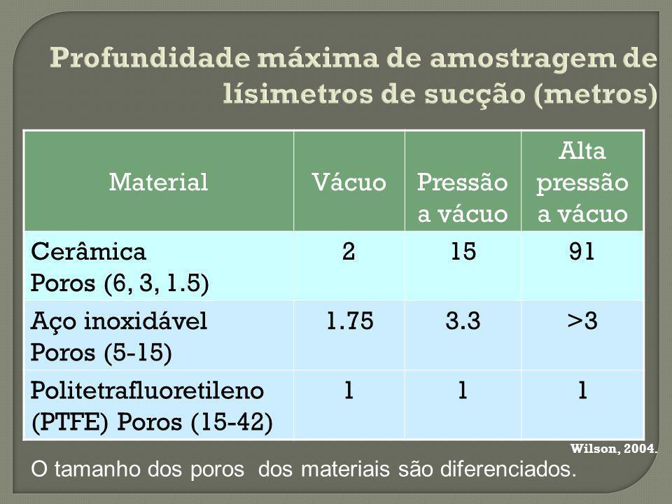MaterialVácuoPressão a vácuo Alta pressão a vácuo Cerâmica Poros (6, 3, 1.5) 21591 Aço inoxidável Poros (5-15) 1.753.3>3 Politetrafluoretileno (PTFE) Poros (15-42) 111 O tamanho dos poros dos materiais são diferenciados.