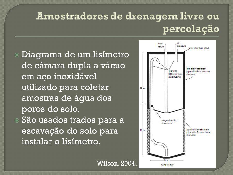 Amostradores de drenagem livre ou percolação Diagrama de um lisímetro de câmara dupla a vácuo em aço inoxidável utilizado para coletar amostras de água dos poros do solo.