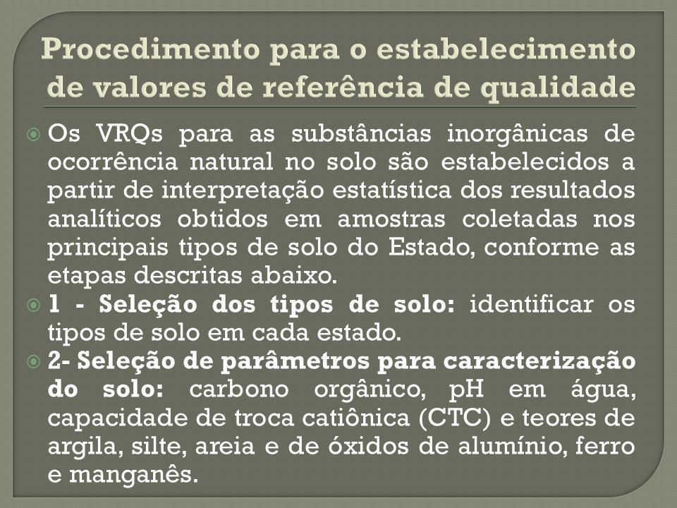 Procedimento para o estabelecimento de valores de referência de qualidade Os VRQs para as substâncias inorgânicas de ocorrência natural no solo são estabelecidos a partir de interpretação estatística dos resultados analíticos obtidos em amostras coletadas nos principais tipos de solo do Estado, conforme as etapas descritas abaixo.