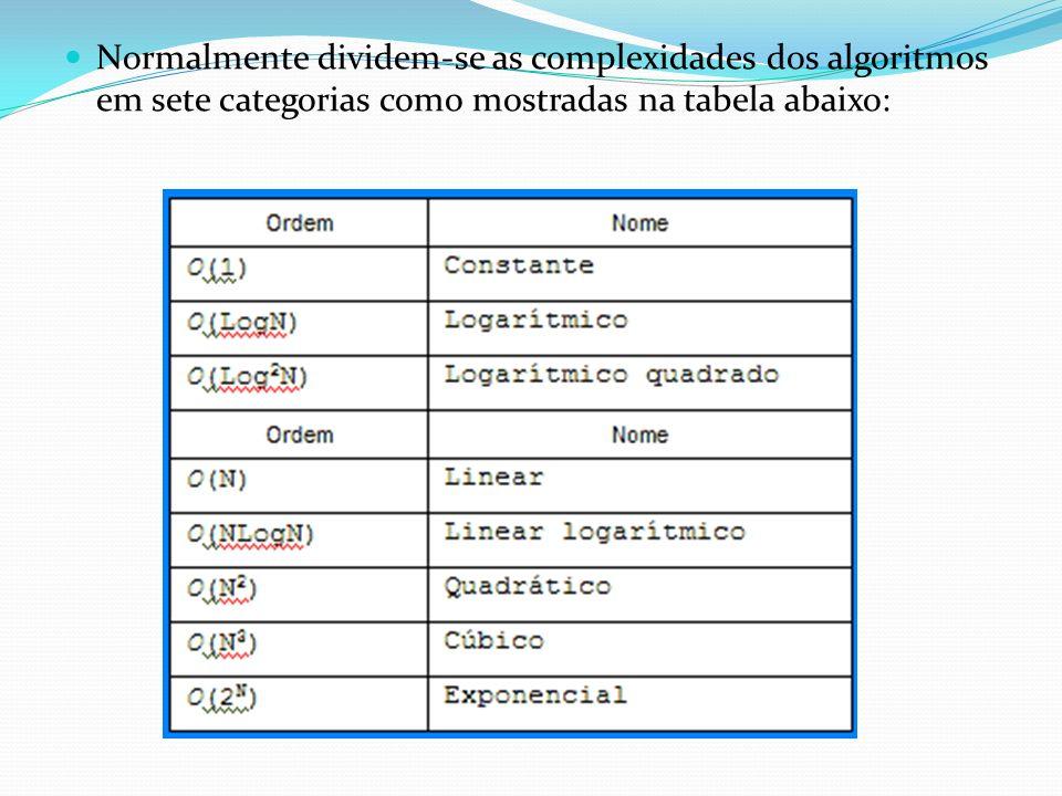 Normalmente dividem-se as complexidades dos algoritmos em sete categorias como mostradas na tabela abaixo: