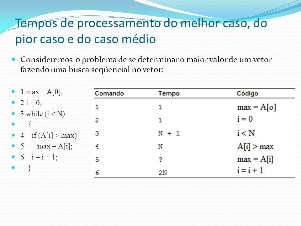 Exemplo Seja o problema para calcular a série de somas S1, S2,..., Sn, obtidas por: cujo algoritmo é: 1 J := 1; 2 while J <= N do begin 3 S[J] := 0; 4 I := 1; 5 while I <= J do begin 6 S[J] := S[J] + A[I]; 7 I := I + 1; 8 end; 9 J := J + 1; 10 end;