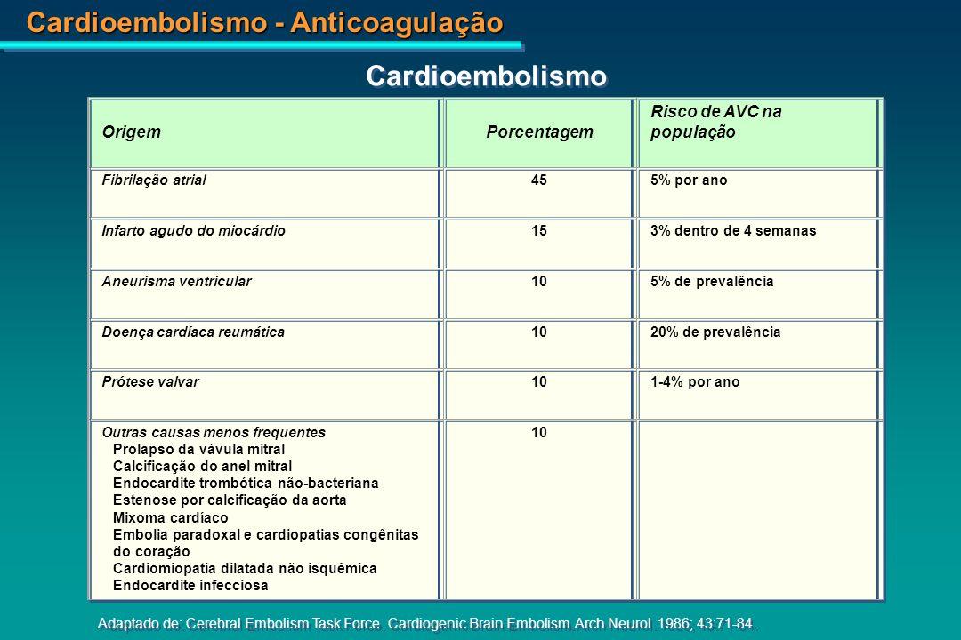 Cardioembolismo - Anticoagulação Átrio Esquerdo - Trombo