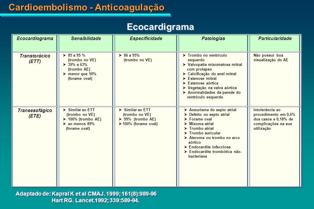 Cardioembolismo - Anticoagulação VE AE Insuficiência Mitral Severa VDF = 6,6cm (3,6-5,2) VSF = 4,2cm (2,3-3,9)