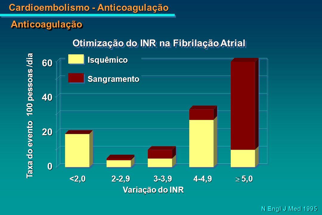 Cardioembolismo - Anticoagulação 9630 75-S/ FR 75-S/ FR 75- 1 FR 75- 1 FR PlaceboWarfarina AVC - % /ano Arch Intern Med, 1994 Prevenção do AVC pela Warfarina na Fibrilação Atrial AnticoagulaçãoAnticoagulação