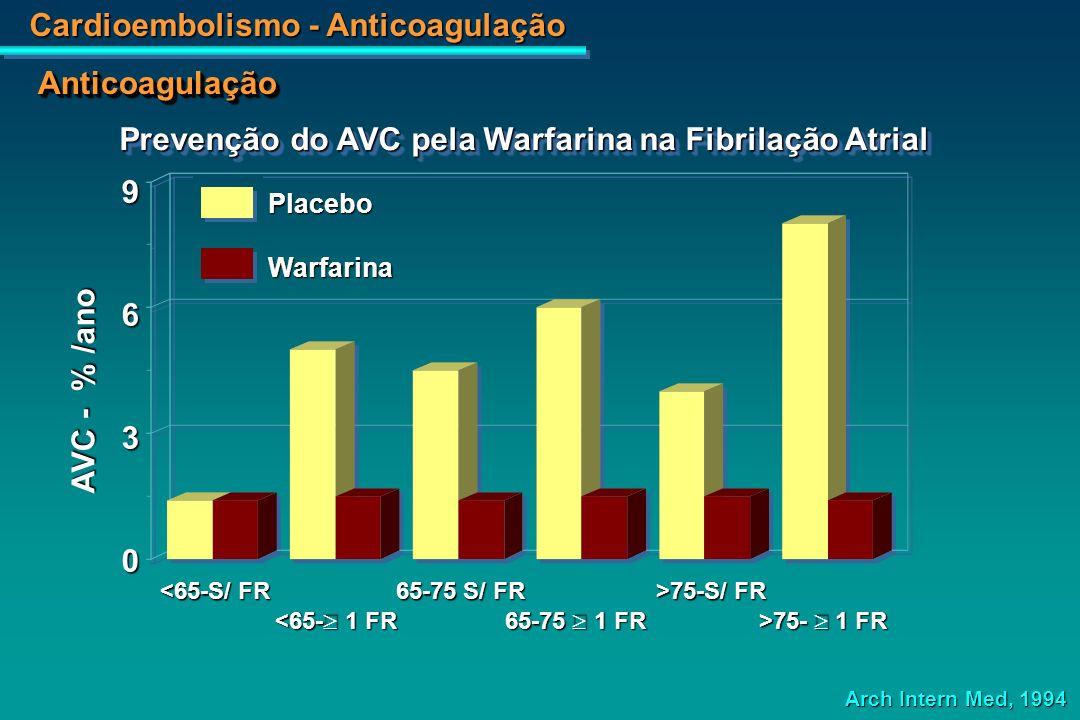Cardioembolismo - Anticoagulação 3020100 PlaceboWarfarina Eventos observados SPAFAFASAKBAATAFCAFA 82*60 8645 Connoly SJ et col., J Am Coll Cardiol 1991 Benefícios da Warfarina na Fibrilação Atrial Crônica AnticoagulaçãoAnticoagulação