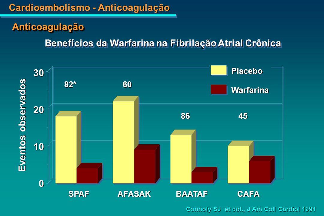 Cardioembolismo - Anticoagulação 51% 32% 62% Redução do Risco 51% 32% 62% Redução do Risco AnticoagulaçãoAnticoagulação