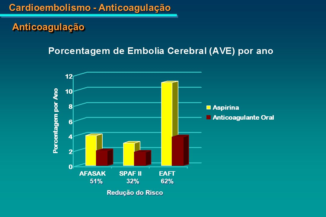 Cardioembolismo - Anticoagulação Eficiência do uso de Warfarina e Aspirina Adapatado de: Risk factors for Stroke and efficacy of Antithrombotic Therapy in Atrial Fibrillation.