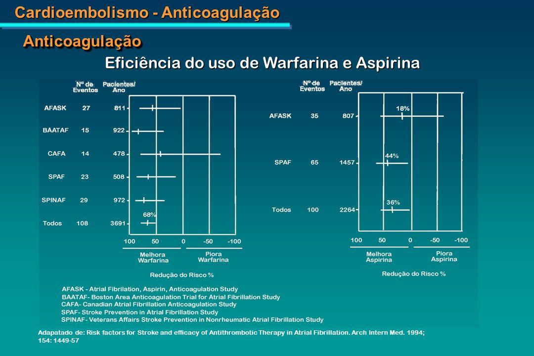 Cardioembolismo - Anticoagulação AnticoagulaçãoAnticoagulação Terapêutica Antitrombótica na Fibrilação Atrial Guidelines do American College of Chest Physicians Terapêutica Antitrombótica na Fibrilação Atrial Guidelines do American College of Chest Physicians INR = 2,5 (2.0 – 3.0) * Miocardiopatia, valvopatia mitral, prótese valvar Chest 1988;114 (suppl):579-589 INR = 2,5 (2.0 – 3.0) * Miocardiopatia, valvopatia mitral, prótese valvar Chest 1988;114 (suppl):579-589