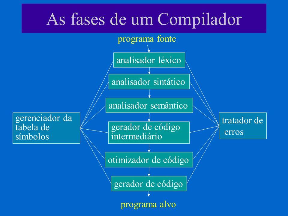As fases de um Compilador programa fonte analisador léxico analisador sintático analisador semântico gerador de código intermediário otimizador de cód