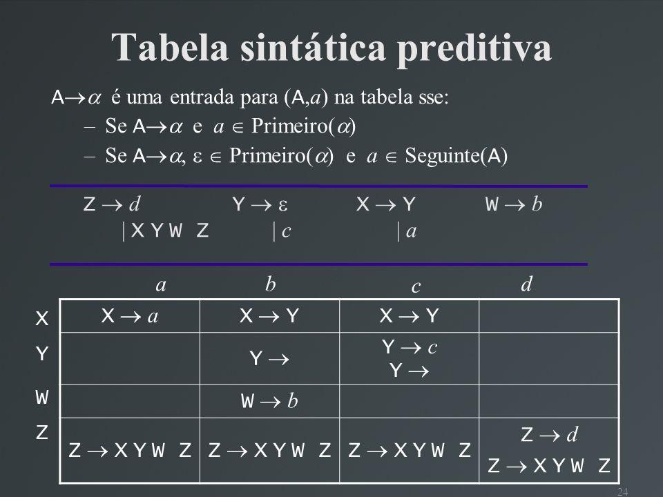 24 Tabela sintática preditiva Z d Y X YW b | X Y W Z | c | a X a X Y Y Y c Y W b Z X Y W Z Z d Z X Y W Z XYWZXYWZ ab c d A é uma entrada para ( A,a) n