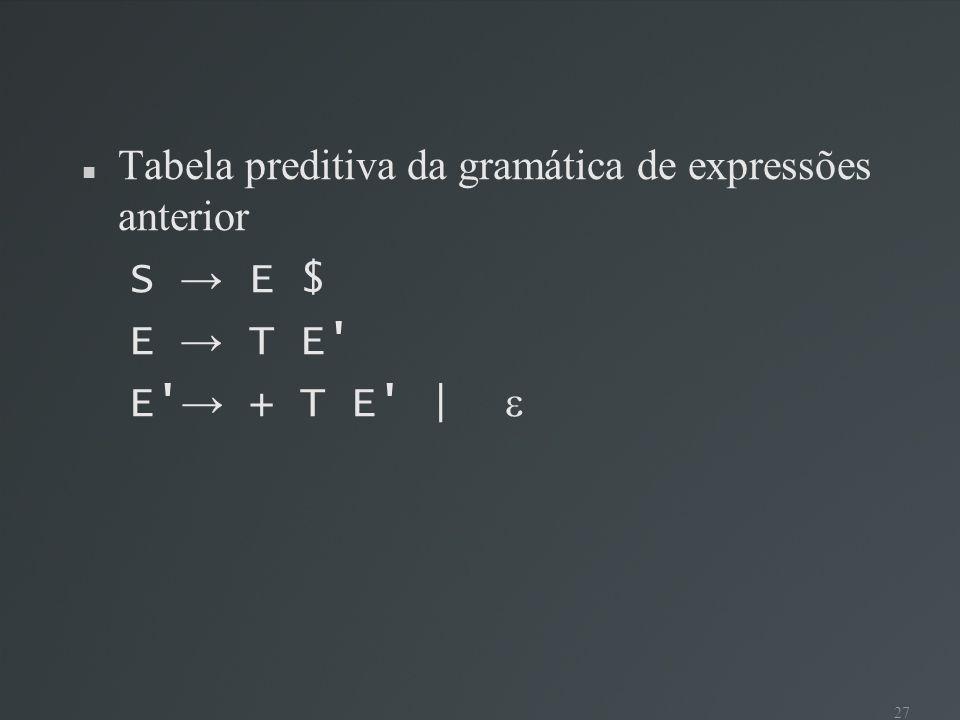 27 Tabela preditiva da gramática de expressões anterior S E $ E T E' E' + T E' |