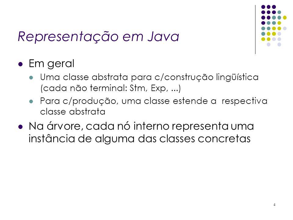 Representação em Java Em geral Uma classe abstrata para c/construção lingüística (cada não terminal: Stm, Exp,...) Para c/produção, uma classe estende