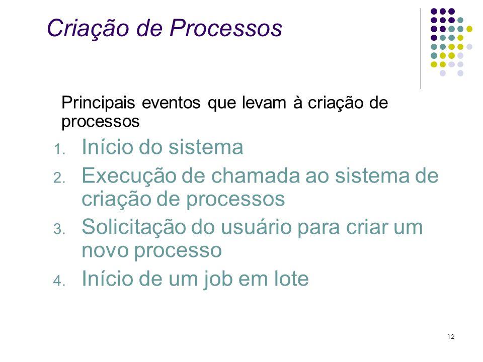 Criação de Processos Principais eventos que levam à criação de processos 1. Início do sistema 2. Execução de chamada ao sistema de criação de processo