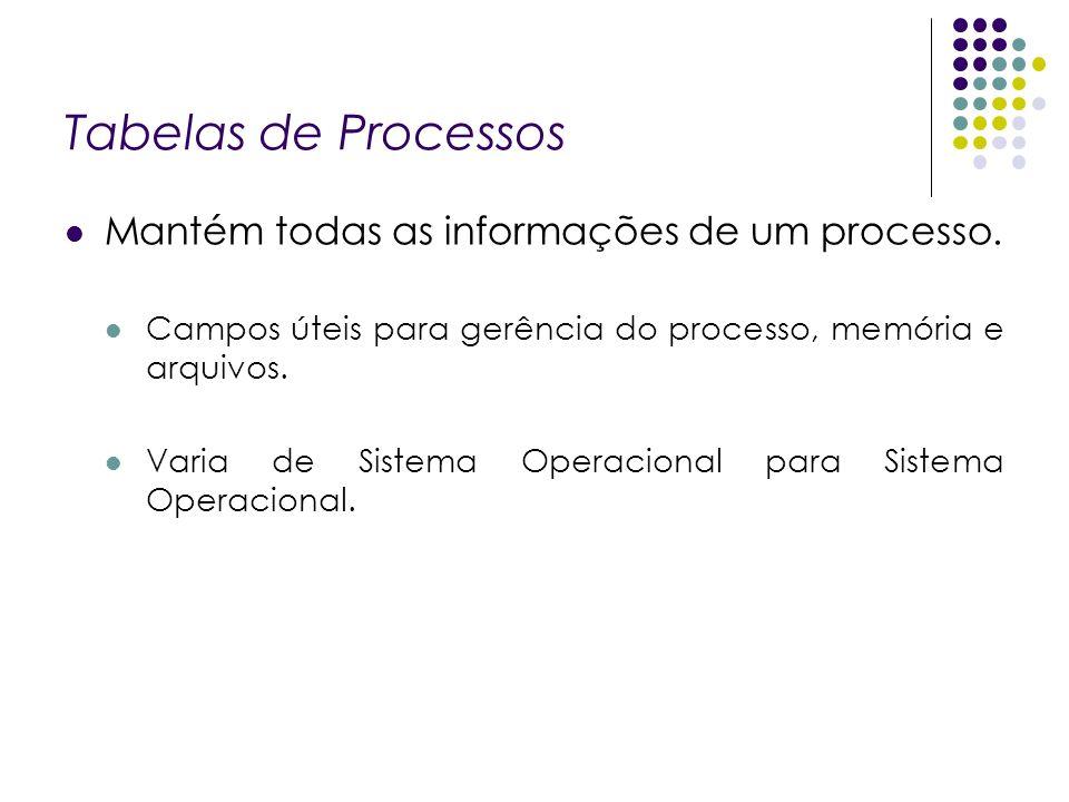 Tabelas de Processos Mantém todas as informações de um processo. Campos úteis para gerência do processo, memória e arquivos. Varia de Sistema Operacio