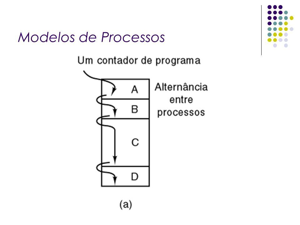 Implementação de Processos (1) Campos da entrada de uma tabela de processos 19