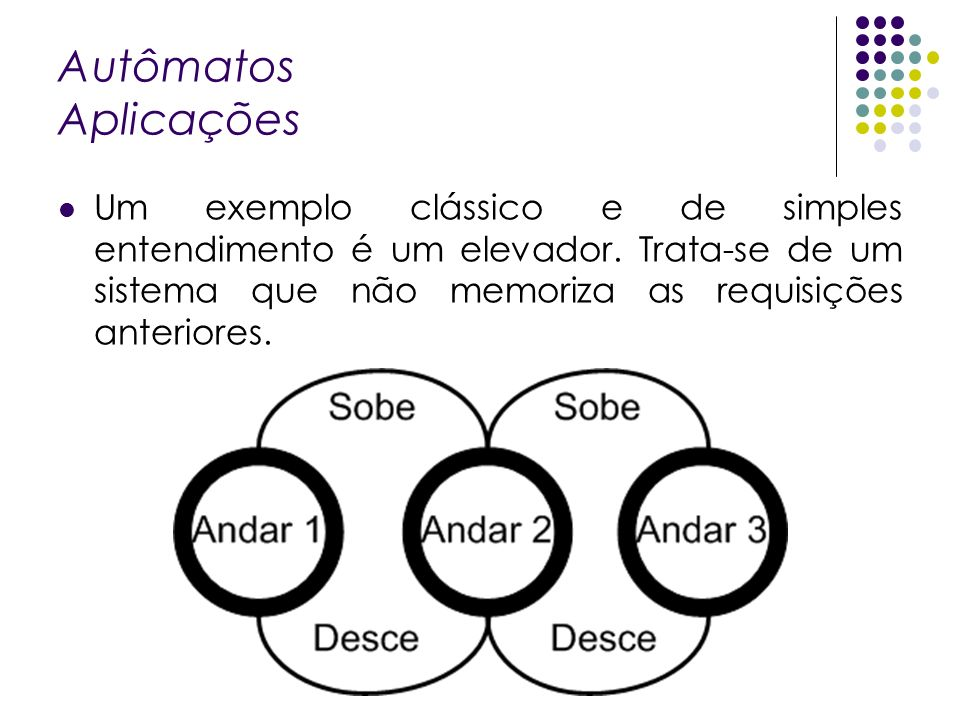 Autômatos Aplicações Um exemplo clássico e de simples entendimento é um elevador. Trata-se de um sistema que não memoriza as requisições anteriores.