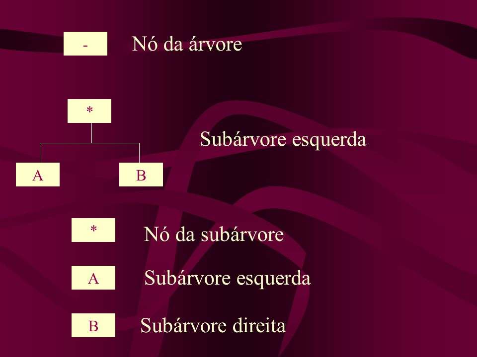 * AB - Nó da árvore Subárvore esquerda * A B Nó da subárvore Subárvore esquerda Subárvore direita